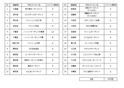 TKKCファイナル人数表.png